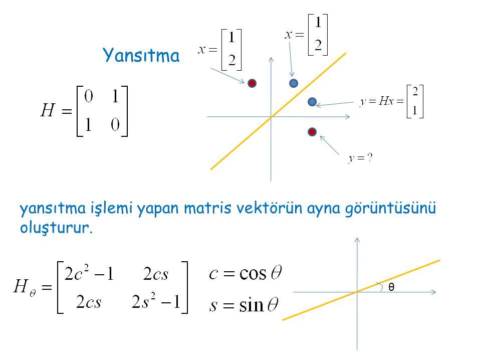 Yansıtma yansıtma işlemi yapan matris vektörün ayna görüntüsünü oluşturur. θ