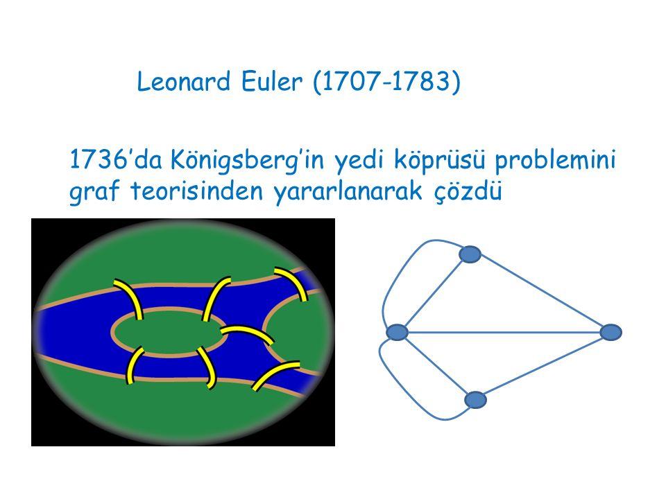 Bir başka problem: Gezgin satıcı problemi A,B,C,D şehirleri arasındaki mesafe bilinmektedir.