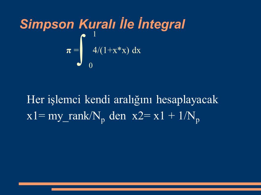 Simpson Kuralı İle İntegral π = 4/(1+x*x) dx ∫ 0 1 Her işlemci kendi aralığını hesaplayacak x1= my_rank/N p den x2= x1 + 1/N p