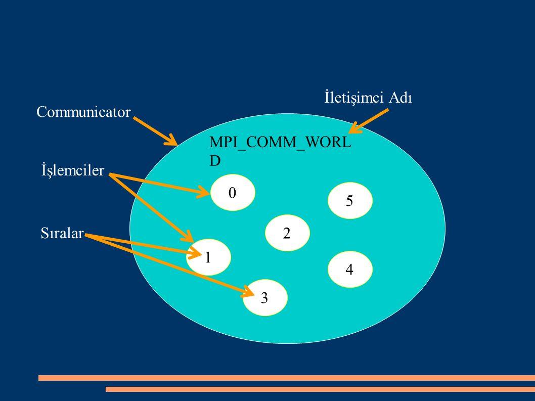 MPI_COMM_WORL D Communicator 0 2 1 3 4 5 İşlemciler Sıralar İletişimci Adı