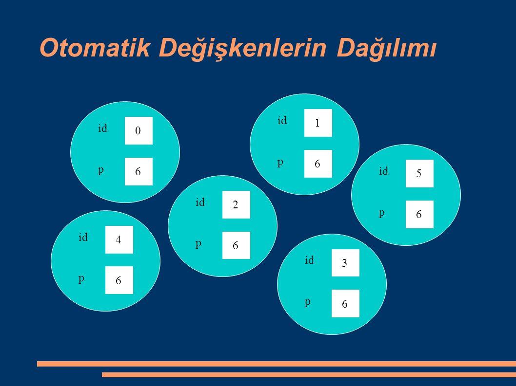 Otomatik Değişkenlerin Dağılımı 0 id 6 p 4 6 p 2 6 p 1 6 p 5 6 p 3 6 p
