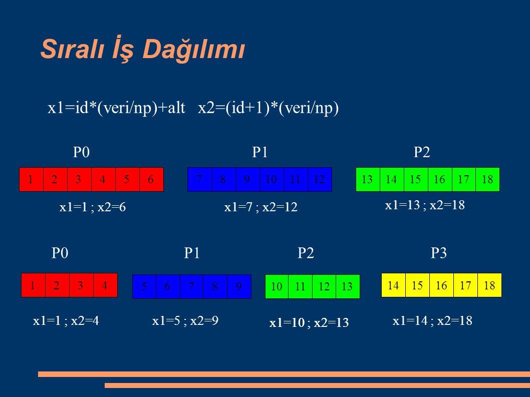 123456789101112131415161718 Sıralı İş Dağılımı x1=id*(veri/np)+alt x2=(id+1)*(veri/np) P1P2P0 x1=1 ; x2=6x1=7 ; x2=12 x1=13 ; x2=18 1234 5678910111213 1415161718 P1P2P0 x1=1 ; x2=4x1=5 ; x2=9 x1=10 ; x2=13 x1=14 ; x2=18 P3