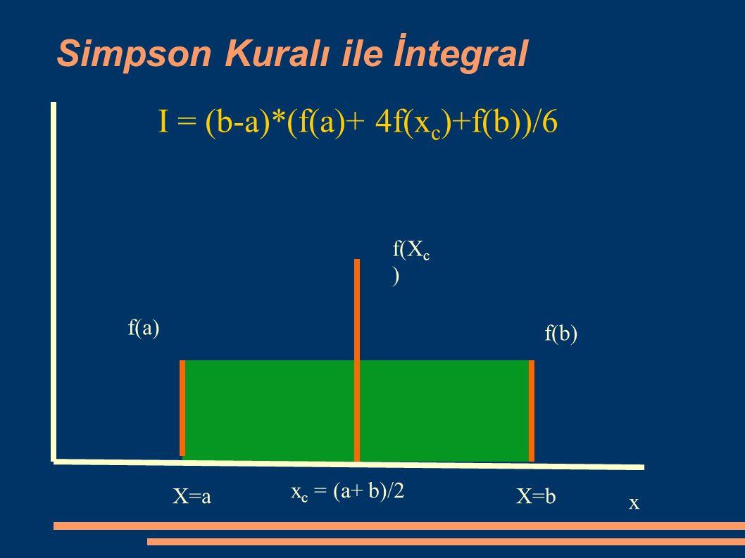 I = (b-a)*(f(a)+ 4f(x c )+f(b))/6 x X=aX=b f(a) f(b) x c = (a+ b)/2 f(X c ) Simpson Kuralı ile İntegral
