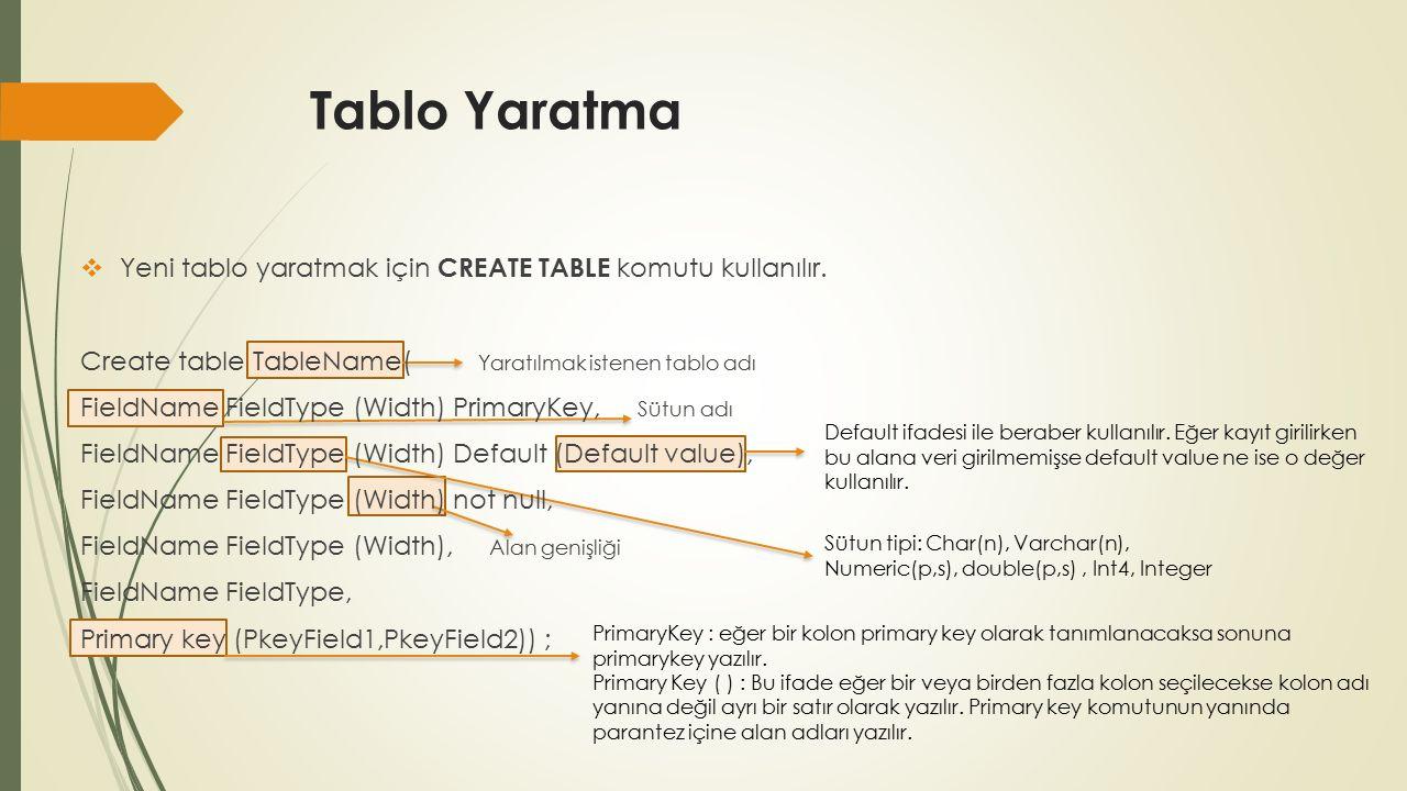 Tablo Yaratma Default ifadesi ile beraber kullanılır.