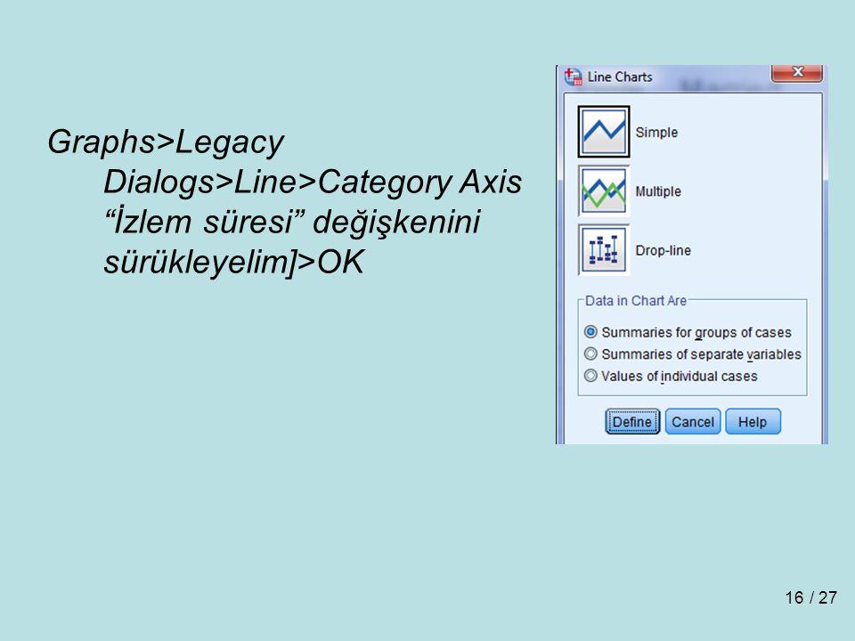 Graphs>Legacy Dialogs>Line>Category Axis İzlem süresi değişkenini sürükleyelim]>OK / 2716