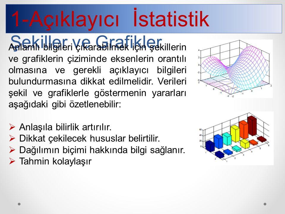 1-Açıklayıcı İstatistik Şekiller ve Grafikler Anlamlı bilgileri çıkarabilmek için şekillerin ve grafiklerin çiziminde eksenlerin orantılı olmasına ve gerekli açıklayıcı bilgileri bulundurmasına dikkat edilmelidir.