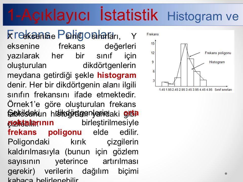 1-Açıklayıcı İstatistik Histogram ve Frekans Poligonları X eksenine sınıf sınırları, Y eksenine frekans değerleri yazılarak her bir sınıf için oluşturulan dikdörtgenlerin meydana getirdiği şekle histogram denir.