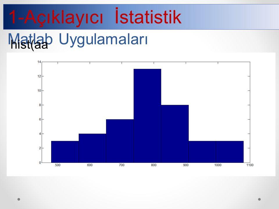 1-Açıklayıcı İstatistik Matlab Uygulamaları hist(aa,7)