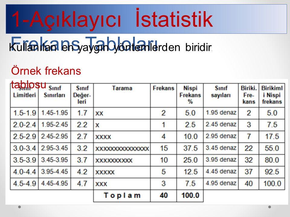 1-Açıklayıcı İstatistik Frekans Tabloları Kullanılan en yaygın yöntemlerden biridir.