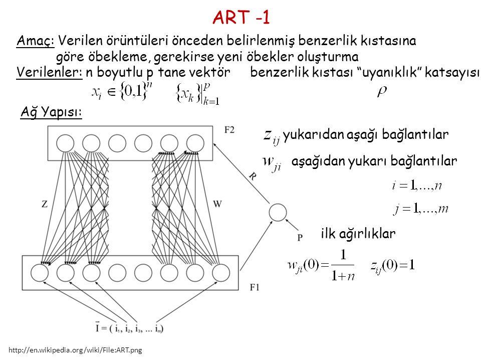 Amaç: Verilen örüntüleri önceden belirlenmiş benzerlik kıstasına göre öbekleme, gerekirse yeni öbekler oluşturma ART -1 Verilenler: n boyutlu p tane vektör benzerlik kıstası uyanıklık katsayısı http://en.wikipedia.org/wiki/File:ART.png Ağ Yapısı: yukarıdan aşağı bağlantılar aşağıdan yukarı bağlantılar ilk ağırlıklar