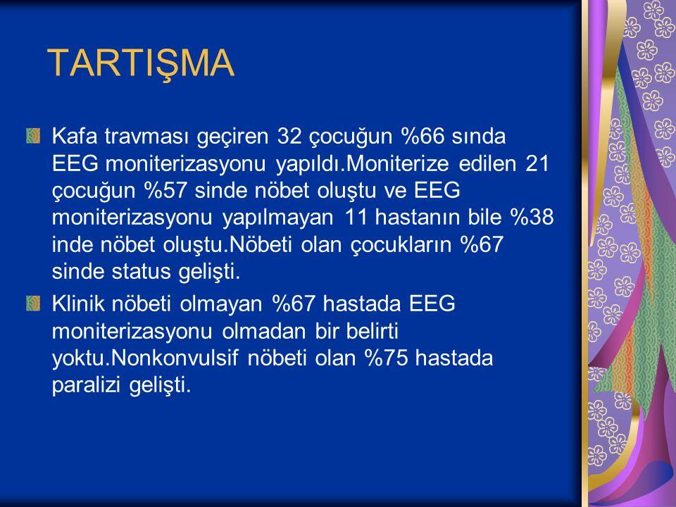 TARTIŞMA Kafa travması geçiren 32 çocuğun %66 sında EEG moniterizasyonu yapıldı.Moniterize edilen 21 çocuğun %57 sinde nöbet oluştu ve EEG moniterizas