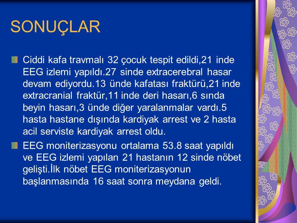 SONUÇLAR Ciddi kafa travmalı 32 çocuk tespit edildi,21 inde EEG izlemi yapıldı.27 sinde extracerebral hasar devam ediyordu.13 ünde kafatası fraktürü,2