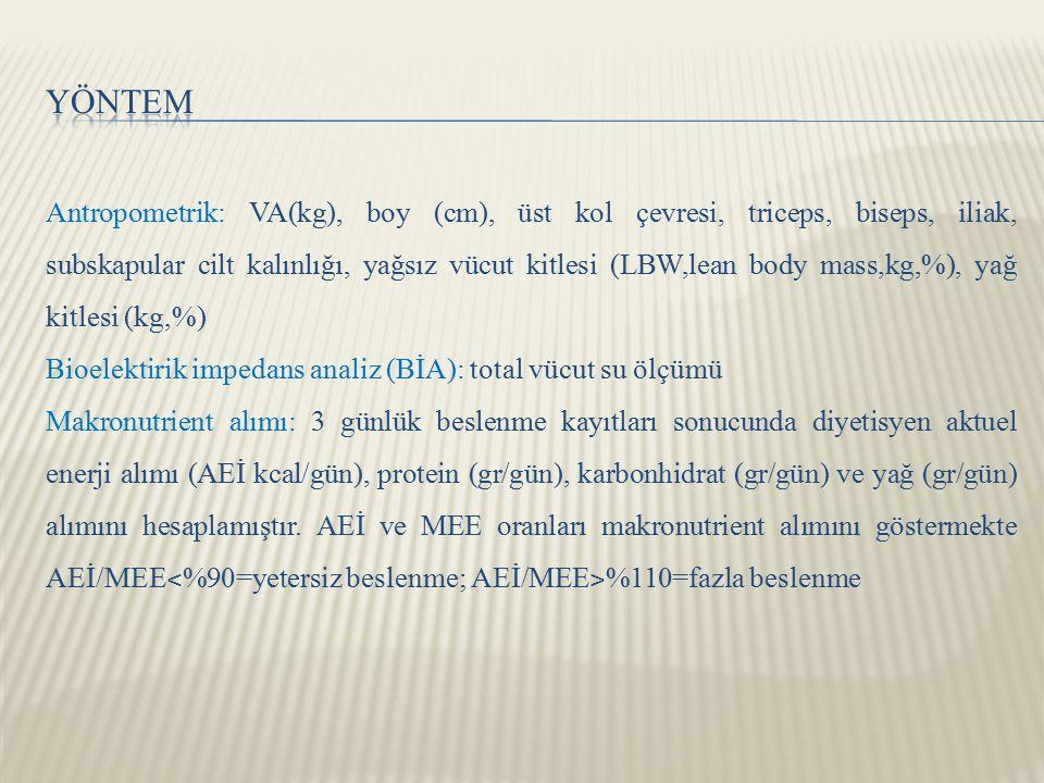 Antropometrik: VA(kg), boy (cm), üst kol çevresi, triceps, biseps, iliak, subskapular cilt kalınlığı, yağsız vücut kitlesi (LBW,lean body mass,kg,%), yağ kitlesi (kg,%) Bioelektirik impedans analiz (BİA): total vücut su ölçümü Makronutrient alımı: 3 günlük beslenme kayıtları sonucunda diyetisyen aktuel enerji alımı (AEİ kcal/gün), protein (gr/gün), karbonhidrat (gr/gün) ve yağ (gr/gün) alımını hesaplamıştır.