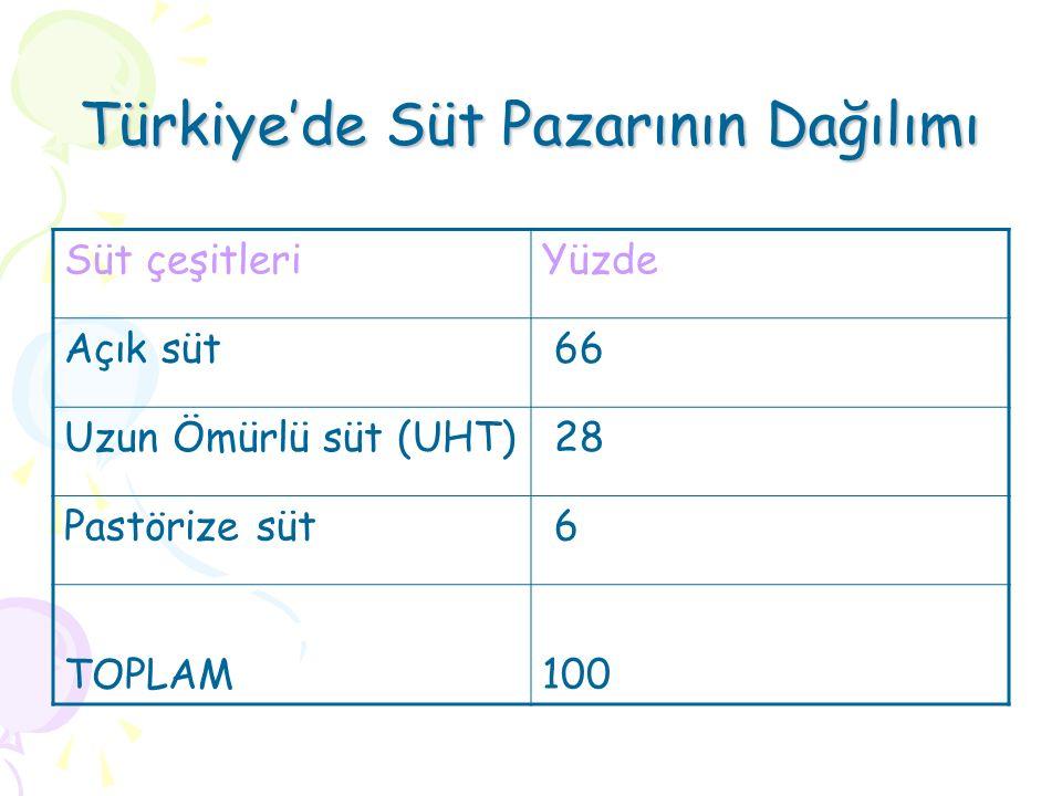 Türkiye'de Süt Pazarının Dağılımı Süt çeşitleriYüzde Açık süt 66 Uzun Ömürlü süt (UHT) 28 Pastörize süt 6 TOPLAM100