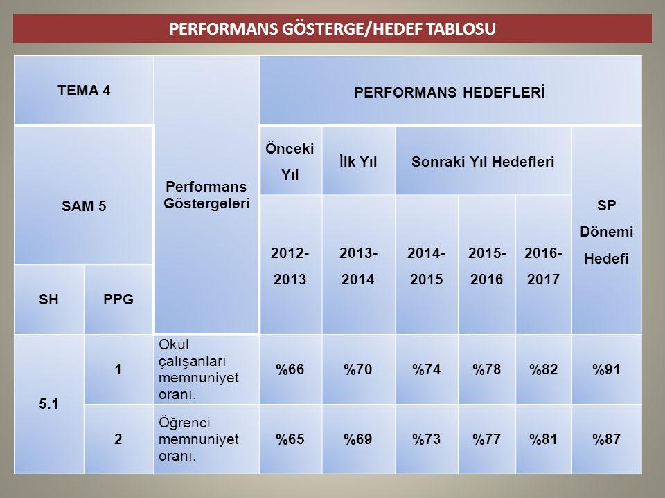 PERFORMANS GÖSTERGE/HEDEF TABLOSU TEMA 4 Performans Göstergeleri PERFORMANS HEDEFLERİ SAM 5 Önceki Yıl İlk YılSonraki Yıl Hedefleri SP Dönemi Hedefi 2012- 2013 2013- 2014 2014- 2015 2015- 2016 2016- 2017 SHPPG 5.1 1 Okul çalışanları memnuniyet oranı.