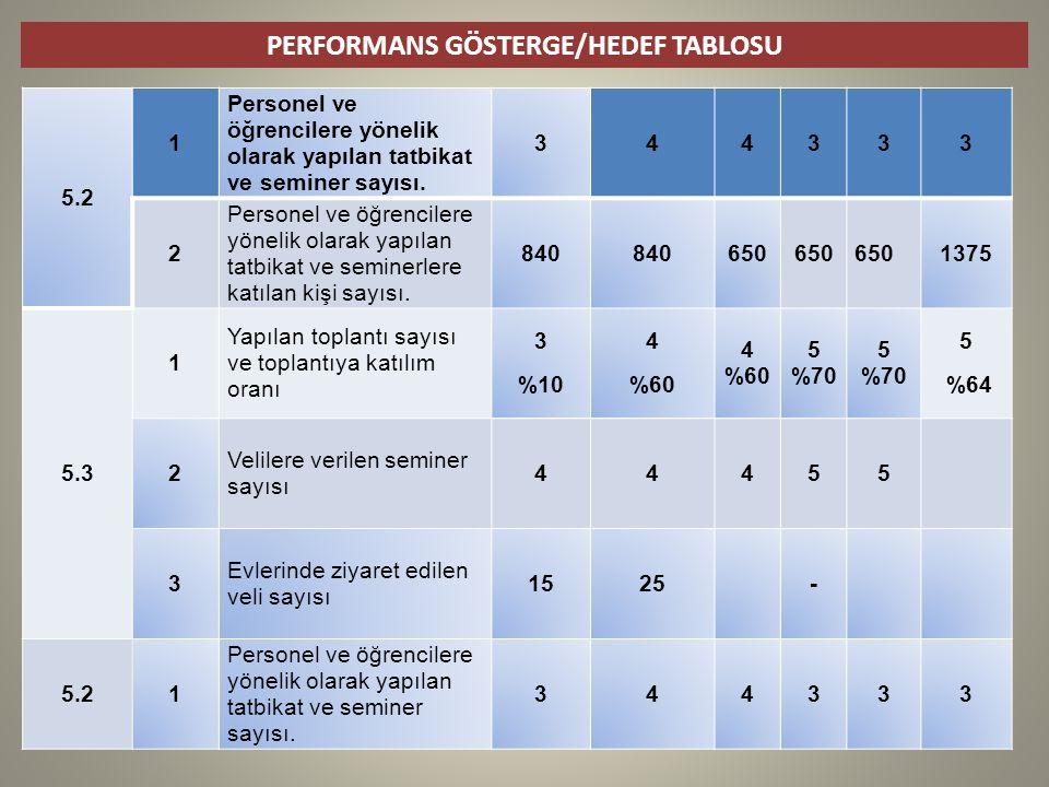 PERFORMANS GÖSTERGE/HEDEF TABLOSU 5.2 1 Personel ve öğrencilere yönelik olarak yapılan tatbikat ve seminer sayısı.