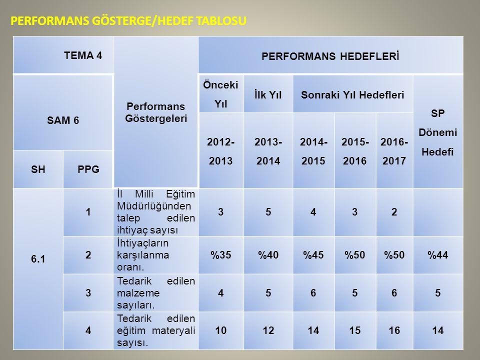 PERFORMANS GÖSTERGE/HEDEF TABLOSU TEMA 4 Performans Göstergeleri PERFORMANS HEDEFLERİ SAM 6 Önceki Yıl İlk YılSonraki Yıl Hedefleri SP Dönemi Hedefi 2012- 2013 2013- 2014 2014- 2015 2015- 2016 2016- 2017 SHPPG 6.1 1 İl Milli Eğitim Müdürlüğünden talep edilen ihtiyaç sayısı 35432 2 İhtiyaçların karşılanma oranı.