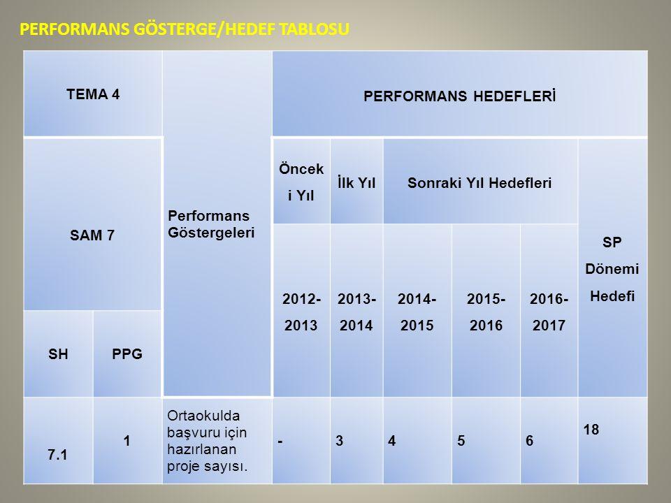 PERFORMANS GÖSTERGE/HEDEF TABLOSU TEMA 4 Performans Göstergeleri PERFORMANS HEDEFLERİ SAM 7 Öncek i Yıl İlk YılSonraki Yıl Hedefleri SP Dönemi Hedefi 2012- 2013 2013- 2014 2014- 2015 2015- 2016 2016- 2017 SHPPG 7.1 1 Ortaokulda başvuru için hazırlanan proje sayısı.