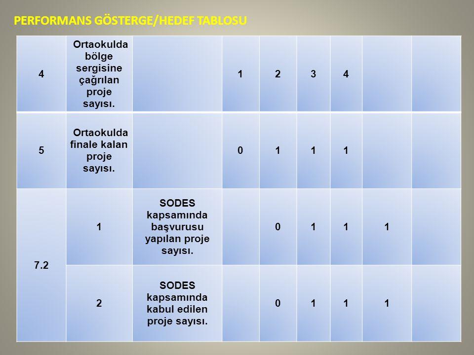 PERFORMANS GÖSTERGE/HEDEF TABLOSU 4 Ortaokulda bölge sergisine çağrılan proje sayısı.