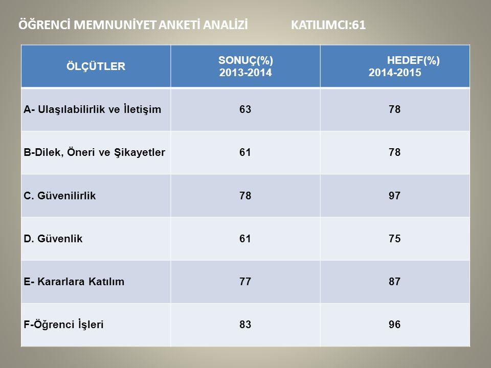 ÖĞRENCİ MEMNUNİYET ANKETİ ANALİZİ KATILIMCI:61 ÖLÇÜTLER SONUÇ(%) 2013-2014 HEDEF(%) 2014-2015 A- Ulaşılabilirlik ve İletişim6378 B-Dilek, Öneri ve Şikayetler6178 C.