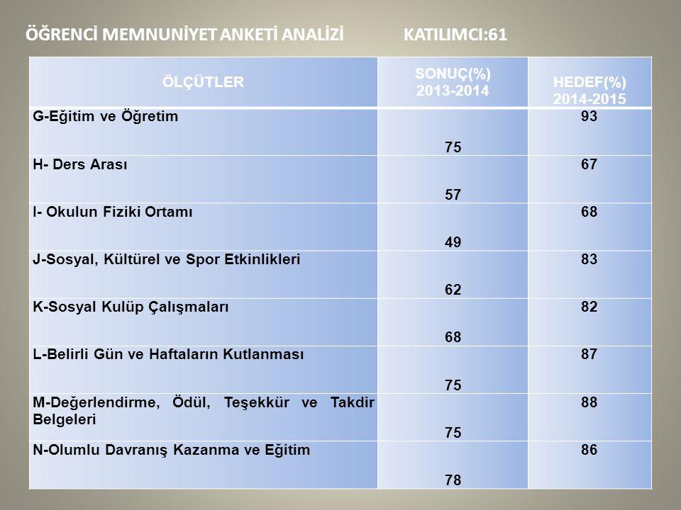 ÖĞRENCİ MEMNUNİYET ANKETİ ANALİZİ KATILIMCI:61 ÖLÇÜTLER SONUÇ(%) 2013-2014 HEDEF(%) 2014-2015 G-Eğitim ve Öğretim 75 93 H- Ders Arası 57 67 I- Okulun Fiziki Ortamı 49 68 J-Sosyal, Kültürel ve Spor Etkinlikleri 62 83 K-Sosyal Kulüp Çalışmaları 68 82 L-Belirli Gün ve Haftaların Kutlanması 75 87 M-Değerlendirme, Ödül, Teşekkür ve Takdir Belgeleri 75 88 N-Olumlu Davranış Kazanma ve Eğitim 78 86