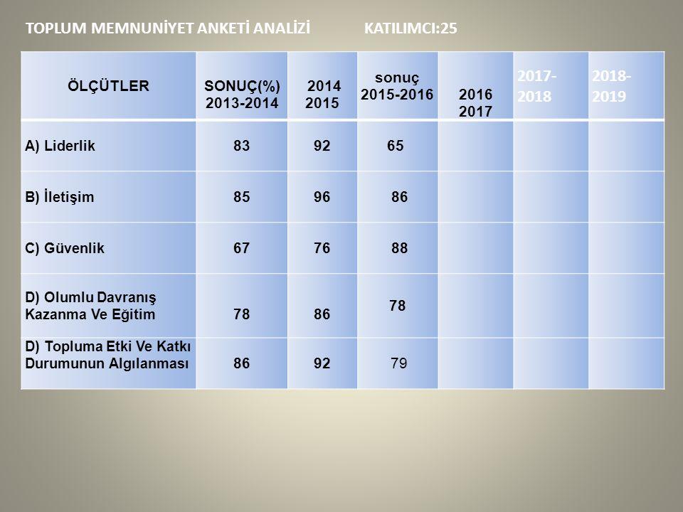 TOPLUM MEMNUNİYET ANKETİ ANALİZİ KATILIMCI:25 ÖLÇÜTLER SONUÇ(%) 2013-2014 2014 2015 sonuç 2015-2016 2016 2017 2017- 2018 2018- 2019 A) Liderlik 839265 B) İletişim 8596 86 C) Güvenlik 6776 88 D) Olumlu Davranış Kazanma Ve Eğitim 78 86 78 D) Topluma Etki Ve Katkı Durumunun Algılanması 8692 79
