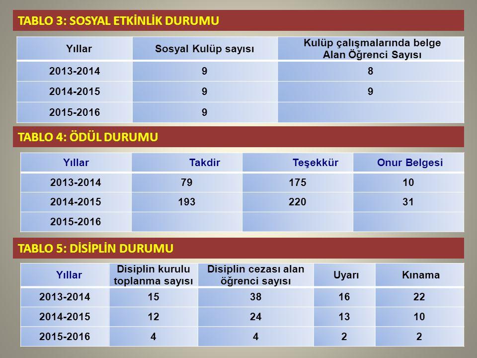 TABLO 3: SOSYAL ETKİNLİK DURUMU YıllarSosyal Kulüp sayısı Kulüp çalışmalarında belge Alan Öğrenci Sayısı 2013-201498 2014-201599 2015-20169 TABLO 4: ÖDÜL DURUMU YıllarTakdirTeşekkürOnur Belgesi 2013-20147917510 2014-201519322031 2015-2016 Yıllar Disiplin kurulu toplanma sayısı Disiplin cezası alan öğrenci sayısı UyarıKınama 2013-201415381622 2014-201512241310 2015-20164422 TABLO 5: DİSİPLİN DURUMU