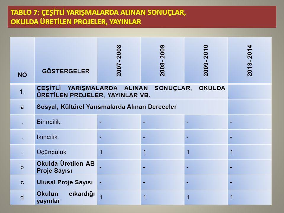 TABLO 7: ÇEŞİTLİ YARIŞMALARDA ALINAN SONUÇLAR, OKULDA ÜRETİLEN PROJELER, YAYINLAR NO GÖSTERGELER 2007- 20082008- 20092009- 20102013- 2014 1.