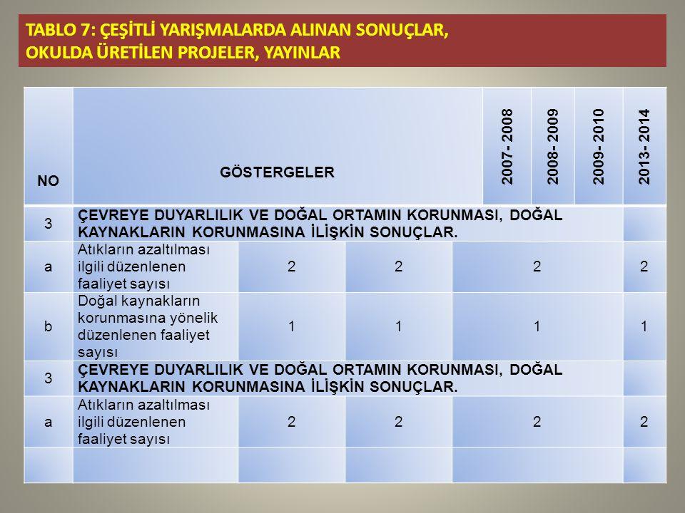 TABLO 7: ÇEŞİTLİ YARIŞMALARDA ALINAN SONUÇLAR, OKULDA ÜRETİLEN PROJELER, YAYINLAR NO GÖSTERGELER 2007- 20082008- 20092009- 20102013- 2014 3 ÇEVREYE DUYARLILIK VE DOĞAL ORTAMIN KORUNMASI, DOĞAL KAYNAKLARIN KORUNMASINA İLİŞKİN SONUÇLAR.
