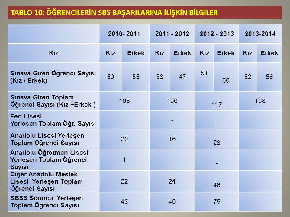 TABLO 10: ÖĞRENCİLERİN SBS BAŞARILARINA İLİŞKİN BİLGİLER 2010- 20112011 - 20122012 - 20132013-2014 Kız ErkekKızErkekKızErkekKızErkek Sınava Giren Öğrenci Sayısı (Kız / Erkek) 50555347 51 66 5256 Sınava Giren Toplam Öğrenci Sayısı (Kız +Erkek ) 105100 117 108 Fen Lisesi Yerleşen Toplam Öğr.