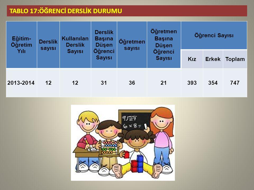 TABLO 17:ÖĞRENCİ DERSLİK DURUMU Eğitim- Öğretim Yılı Derslik sayısı Kullanılan Derslik Sayısı Derslik Başına Düşen Öğrenci Sayısı Öğretmen sayısı Öğretmen Başına Düşen Öğrenci Sayısı Öğrenci Sayısı KızErkekToplam 2013-201412 313621393354747