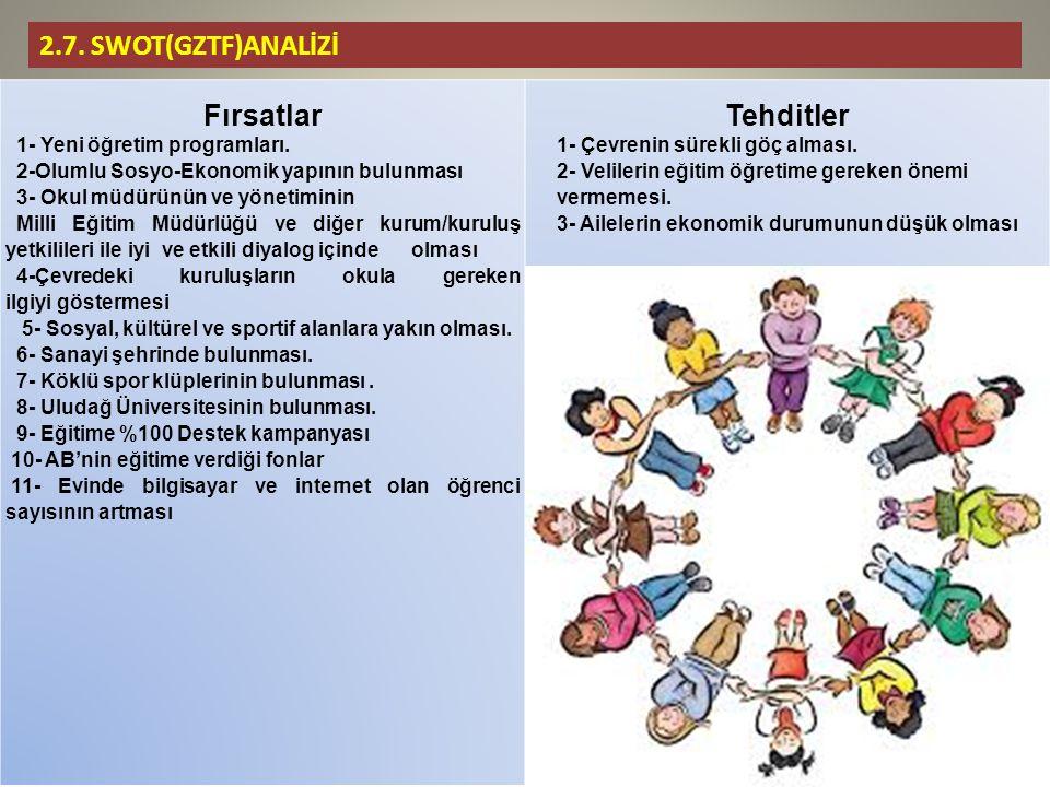 2.7. SWOT(GZTF)ANALİZİ Fırsatlar 1- Yeni öğretim programları.