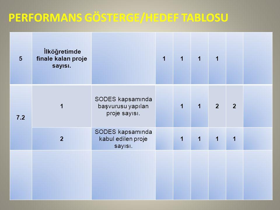 PERFORMANS GÖSTERGE/HEDEF TABLOSU 5 İlköğretimde finale kalan proje sayısı.