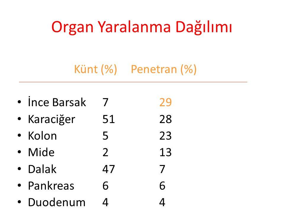 Organ Yaralanma Dağılımı Künt (%)Penetran (%) İnce Barsak729 Karaciğer5128 Kolon523 Mide213 Dalak477 Pankreas66 Duodenum44