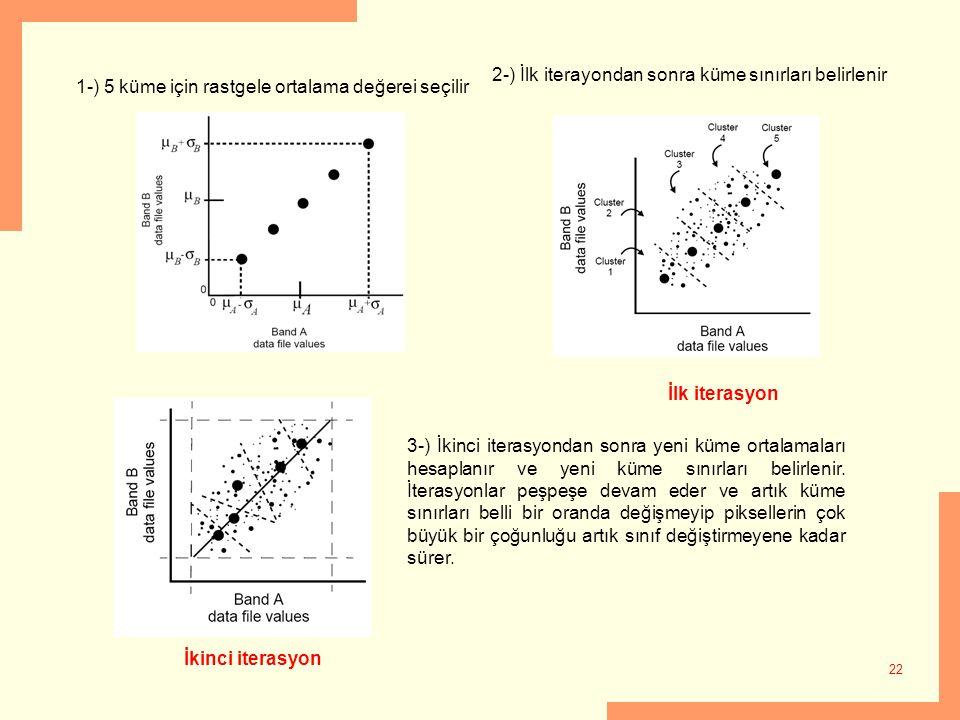 22 1-) 5 küme için rastgele ortalama değerei seçilir 2-) İlk iterayondan sonra küme sınırları belirlenir 3-) İkinci iterasyondan sonra yeni küme ortal