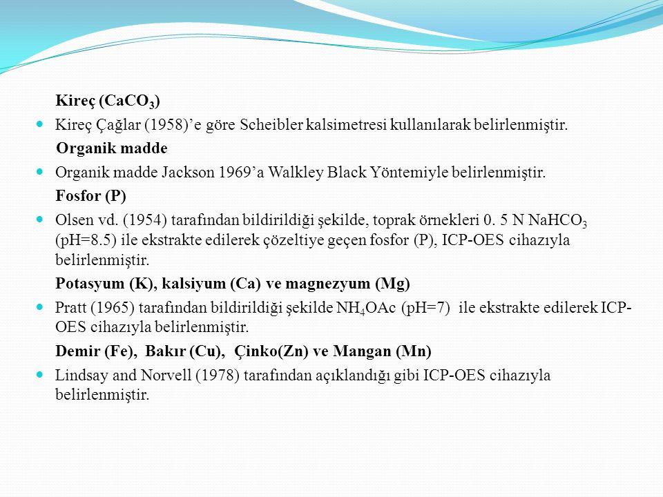 Orta Anadolu bölgesinde toprak analiz sonuçlarına göre çeşitli bitkilere verilmesi gerekli azotlu gübre miktarları (kg N/dekar) (Güçdemir, İ.H., 2006, Türkiye Gübre ve Gübreleme Rehberi, Ankara) Bitki ÇeşidiTarım Şekli Topraktaki Organik Madde Miktarları (%) 0-1.01.1- 2.02.1- 3.03+ BuğdayKuru9875 HavuçSulu19181714 SebzeSulu15141311 Orta Anadolu bölgesinde toprak analiz sonuçlarına göre çeşitli bitkilere verilmesi gerekli fosforlu gübre miktarları (kg P2O5/da) (Güçdemir, İ.H., 2006, Türkiye Gübre ve Gübreleme Rehberi, Ankara) Bitki Çeşidi Tarım Şekli Bitkilere Yarayışlı Fosfor Miktarı (Olsen Metodu ile) kg P 2 O 5 / dekar 0-1.01.1-2.02.1-3.03.1-4.04.1-5.05.1-6.06.1-7.07.1-8.08.1-9.09+ BuğdayKuru98765432-- SebzeSulu131197654--- HavuçSulu131211987654- Orta Anadolu bölgesi toprak analiz sonuçlarına göre çeşitli bitkilere verilmesi gerekli potasyumlu gübre miktarları (kg K2O/ dekar) (Güçdemir, İ.H., 2006, Türkiye Gübre ve Gübreleme Rehberi, Ankara) Bitki ÇeşidiTarım Şekli Bitkilere Yarayışlı Potasyum Miktarları (kg K 2 O/dekar) 0.0-10.010.1-20.020.1-25.025.1-30.030+ BuğdayKuru864-- SebzeSulu121086- HavuçSulu151396-