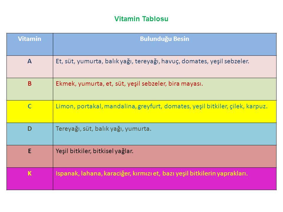 Vitamin Tablosu VitaminBulunduğu Besin AEt, süt, yumurta, balık yağı, tereyağı, havuç, domates, yeşil sebzeler. BEkmek, yumurta, et, süt, yeşil sebzel