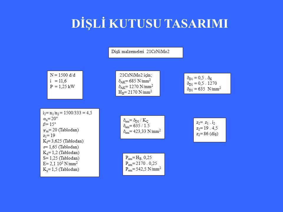 N = 1500 d/d i = 11,6 P = 1,25 kW Dişli malzemeleri 21CrNiMo2 i 2 = n 1 /n 2 = 1500/333 = 4,5  n = 20   = 15   m = 20 (Tablodan) z 1 = 19 K f = 3,625 (Tablodan)  = 1,65 (Tablodan) K d = 1,2 (Tablodan) S= 1,25 (Tablodan) E= 2,1 10 5 N/mm 2 K ç = 1,5 (Tablodan) 21CrNiMo2 için;  AK = 685 N/mm 2  AK = 1270 N/mm 2 H B = 2170 N/mm 2  D1 = 0,5.