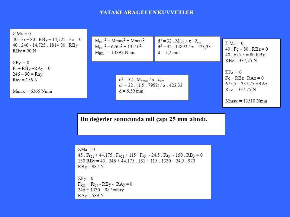  Ma = 0 40. Fr – 80. RBy – 14,725. Fa = 0 40. 246 - 14,725.