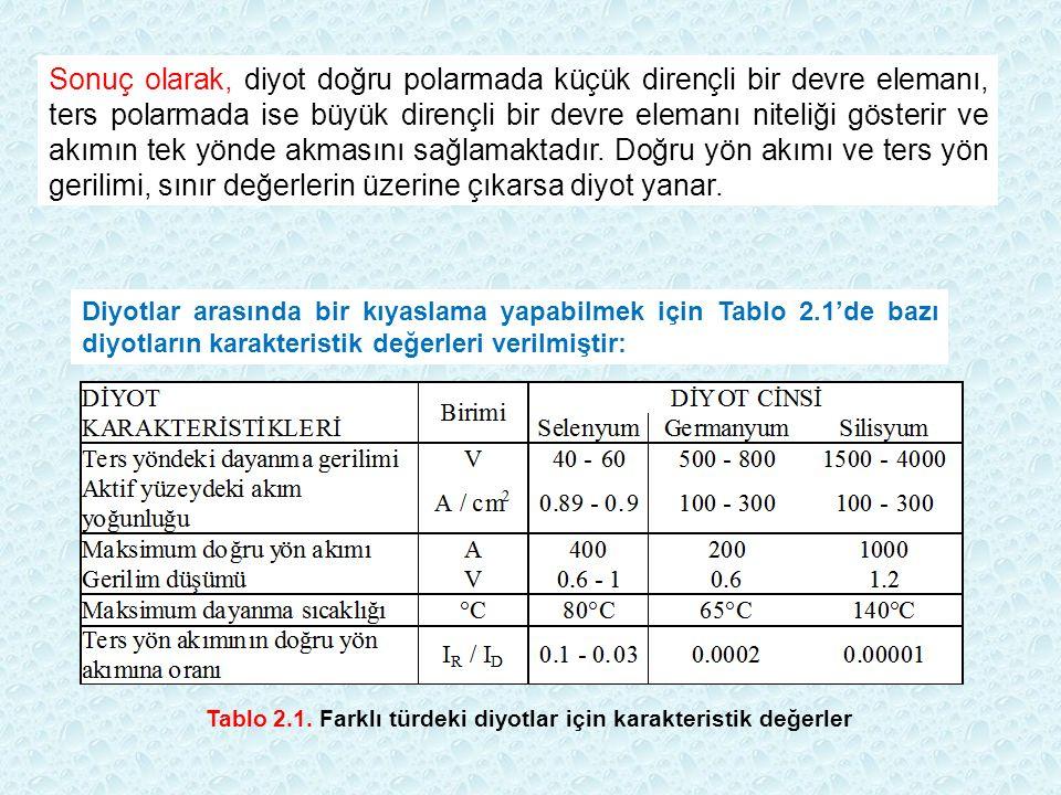 ÖDEV: Bir diyot 25 o C sıcaklık için eşitliği ile modellenmektedir.