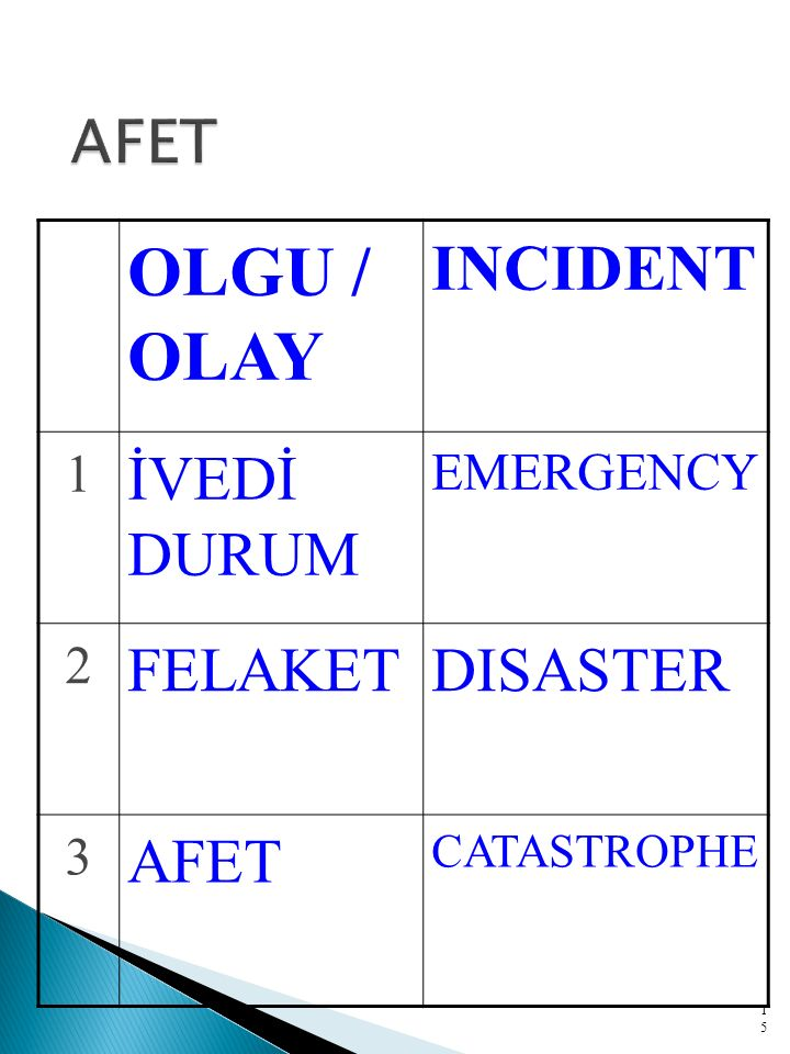 OLGU / OLAY INCIDENT 1 İVEDİ DURUM EMERGENCY 2 FELAKETDISASTER 3 AFET CATASTROPHE 15