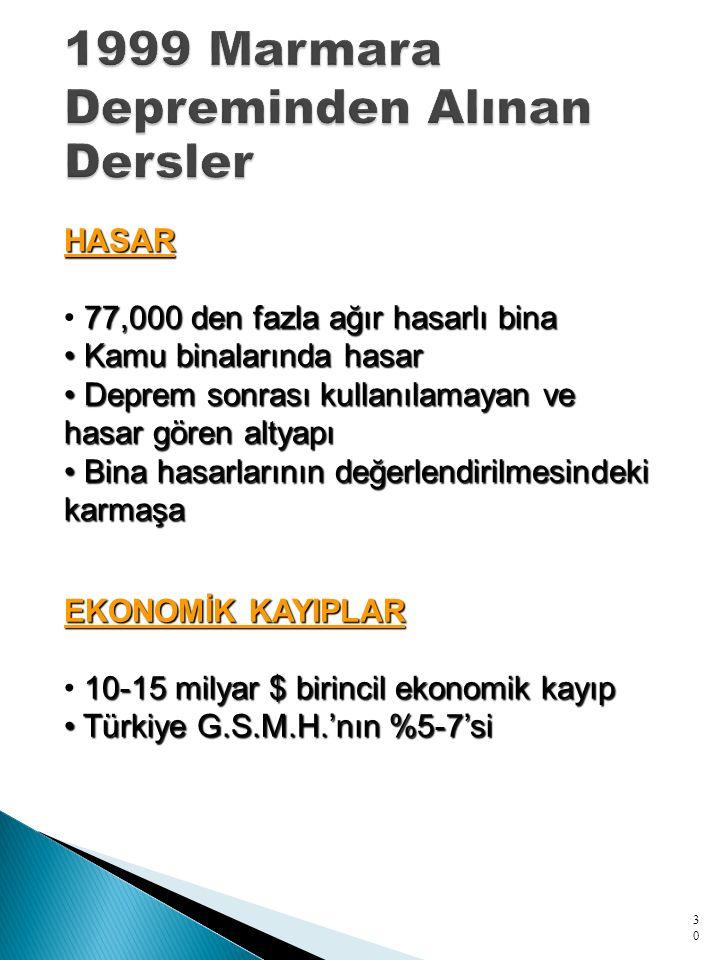 30 HASAR 77,000 den fazla ağır hasarlı bina Kamu binalarında hasar Kamu binalarında hasar Deprem sonrası kullanılamayan ve hasar gören altyapı Deprem sonrası kullanılamayan ve hasar gören altyapı Bina hasarlarının değerlendirilmesindeki karmaşa Bina hasarlarının değerlendirilmesindeki karmaşa EKONOMİK KAYIPLAR 10-15 milyar $ birincil ekonomik kayıp Türkiye G.S.M.H.'nın %5-7'si Türkiye G.S.M.H.'nın %5-7'si