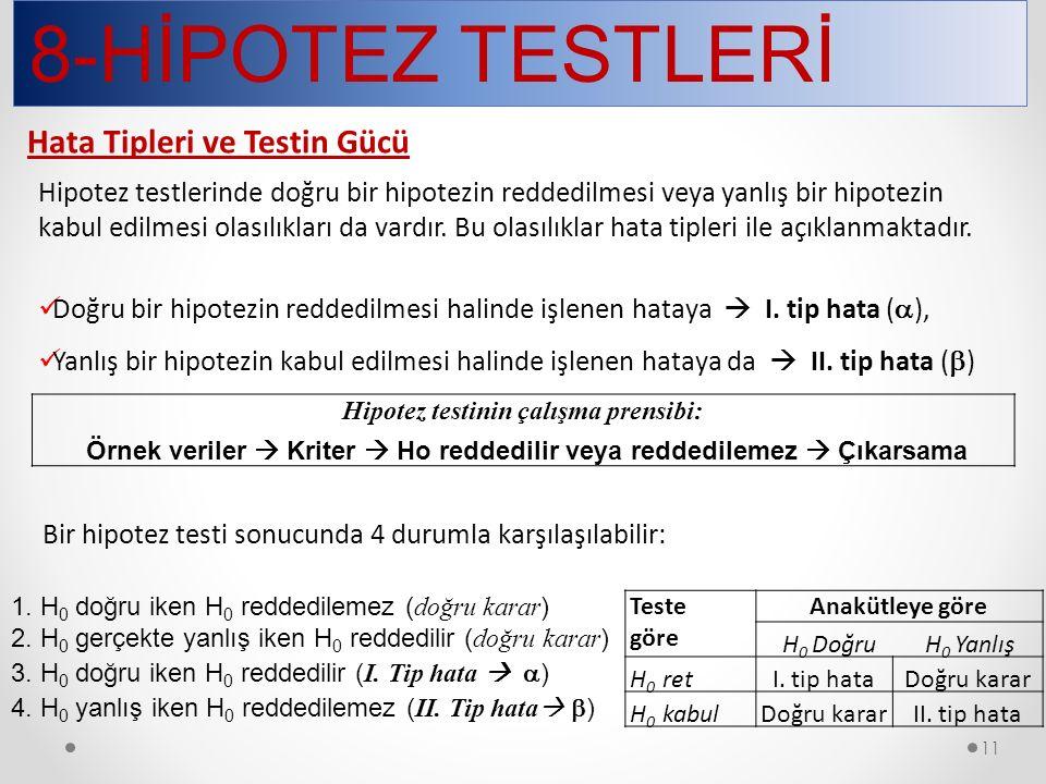 8-HİPOTEZ TESTLERİ 11 Hipotez testlerinde doğru bir hipotezin reddedilmesi veya yanlış bir hipotezin kabul edilmesi olasılıkları da vardır. Bu olasılı