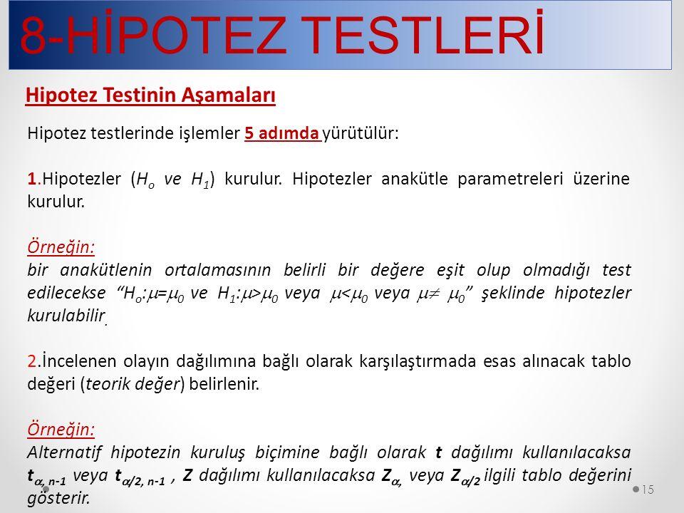8-HİPOTEZ TESTLERİ 15 Hipotez testlerinde işlemler 5 adımda yürütülür: 1.Hipotezler (H o ve H 1 ) kurulur. Hipotezler anakütle parametreleri üzerine k