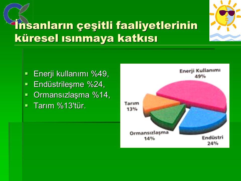İnsanların çeşitli faaliyetlerinin küresel ısınmaya katkısı  Enerji kullanımı %49,  Endüstrileşme %24,  Ormansızlaşma %14,  Tarım %13 tür.