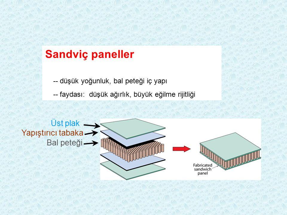 Bal peteği Yapıştırıcı tabaka Üst plak Sandviç paneller -- düşük yoğunluk, bal peteği iç yapı -- faydası: düşük ağırlık, büyük eğilme rijitliği