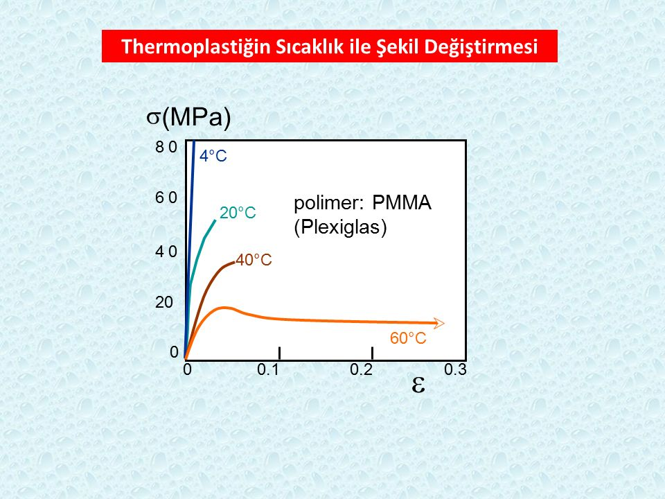 Thermoplastiğin Sıcaklık ile Şekil Değiştirmesi 20 40 60 80 0 00.10.20.3 4°C 20°C 40°C 60°C  (MPa)  polimer: PMMA (Plexiglas)