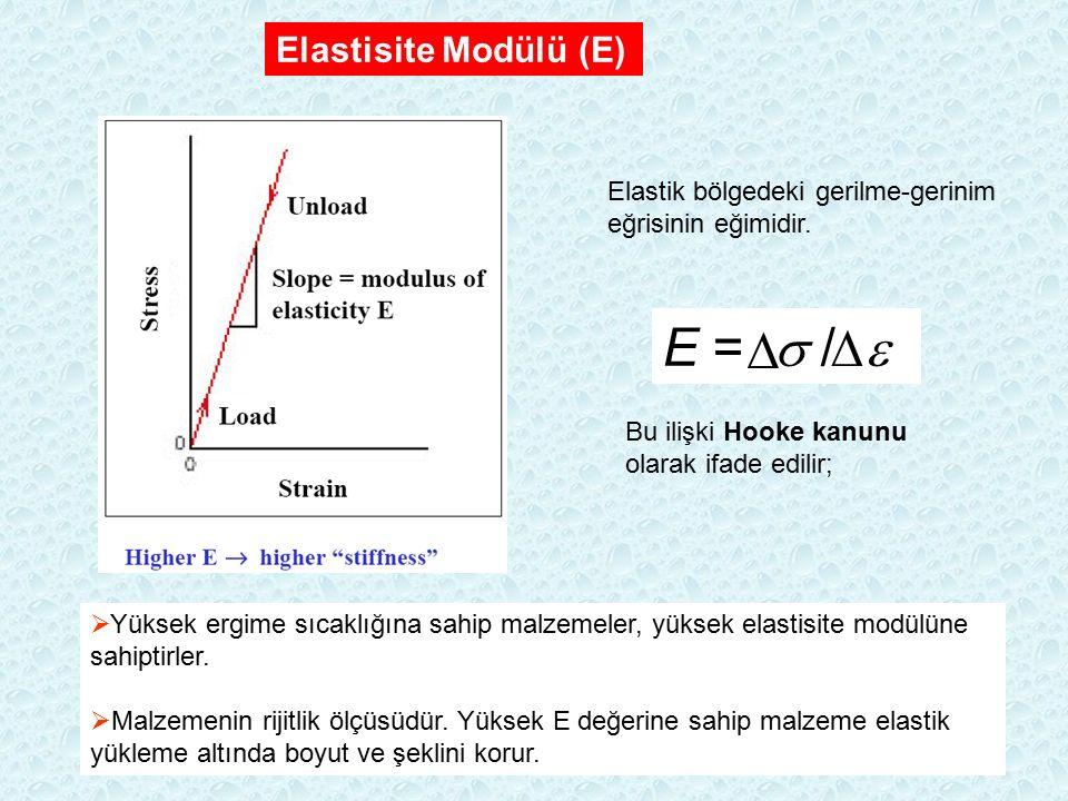 Elastisite Modülü (E) E =  /  Elastik bölgedeki gerilme-gerinim eğrisinin eğimidir. Bu ilişki Hooke kanunu olarak ifade edilir;  Yüksek ergime sıca