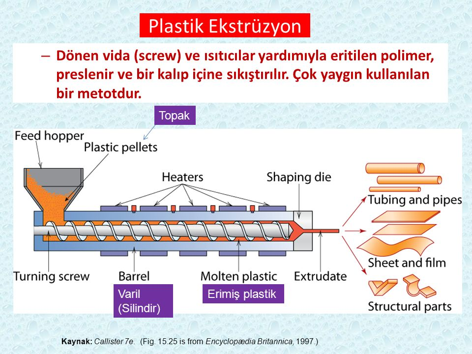Kaynak: Callister 7e. (Fig. 15.25 is from Encyclopædia Britannica, 1997.) Plastik Ekstrüzyon Topak Erimiş plastikVaril (Silindir) – Dönen vida (screw)