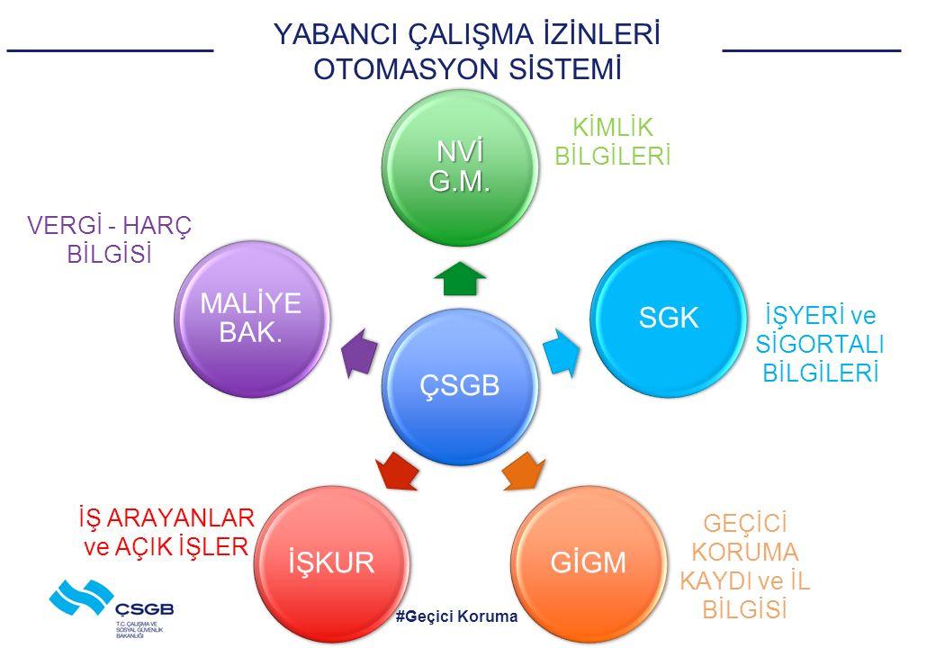 YABANCI ÇALIŞMA İZİNLERİ OTOMASYON SİSTEMİ ÇSGB NVİ G.M.